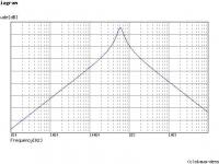 600Hz curve